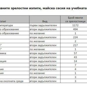 Зрелостниците от Езиковата в Шумен с най-висок успех на матурата по български език и литература